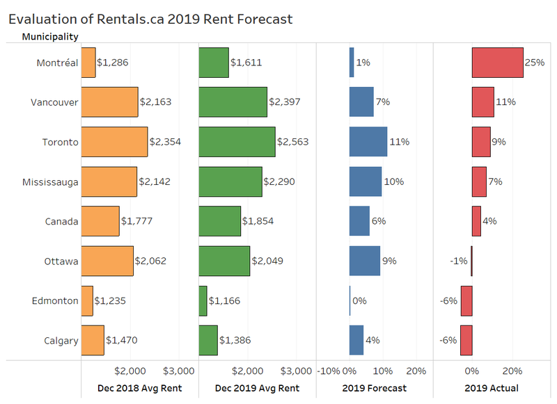 1.5 Rent forecast.png