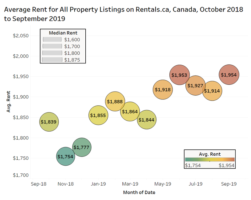 average median monthly asking rent for all property types canada housing