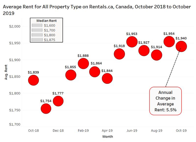 Canada Rent Chart (1).png