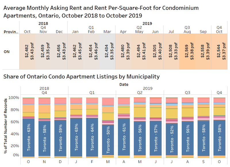 Condo Rents in Ontario.png