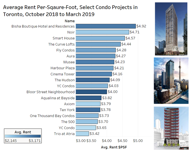 Condos by Projects.png