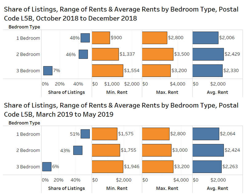 share of listings, range of rents and average rent by bedroom type