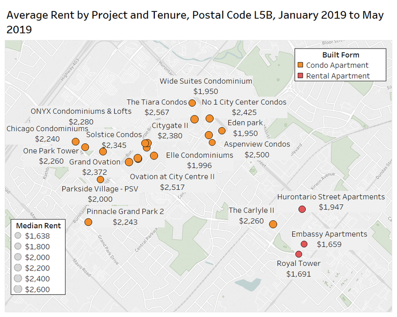 average rent by project and tenure