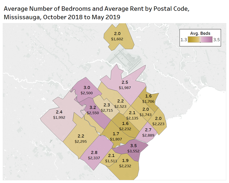 Mississauga Beds & average rent