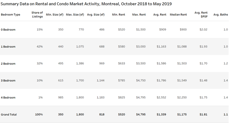 rental and condo market activity montreal