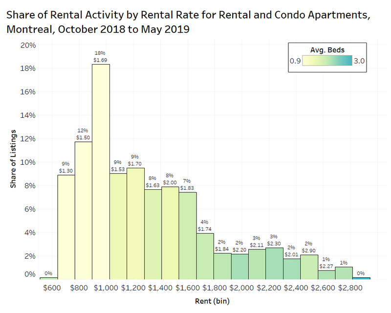 rental activity by rental rate for rental and condo apartments montreal