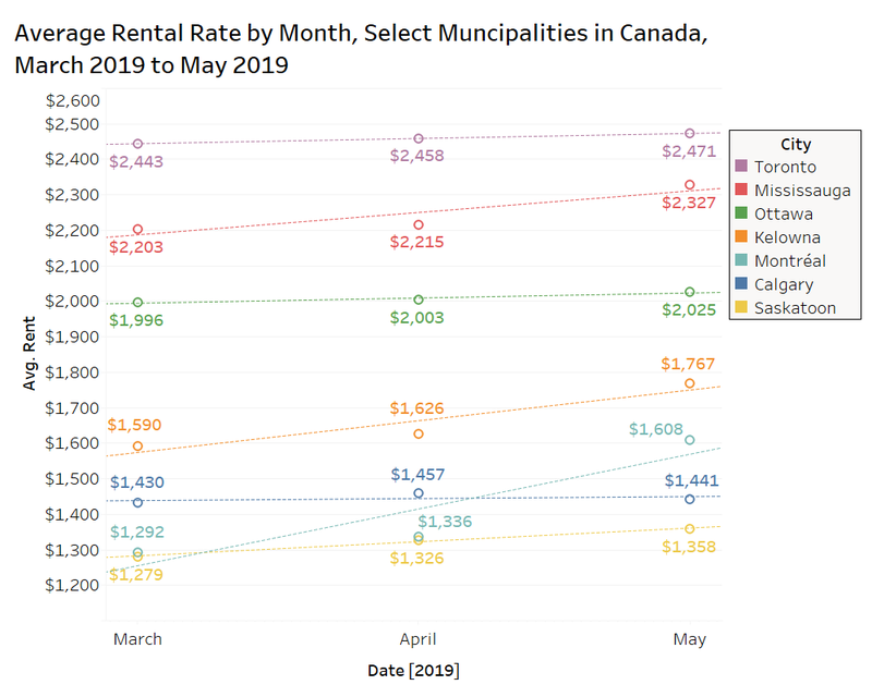 average rental rates by month select municipalities in canada