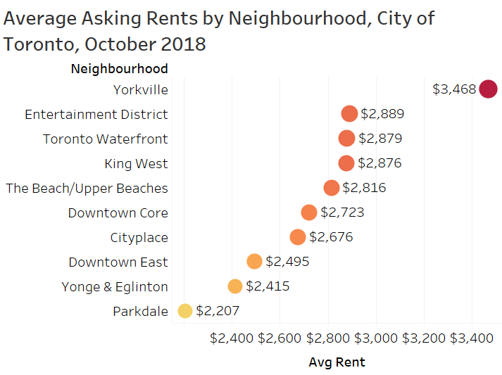 neighbourhood Toronto Rental Chart.png