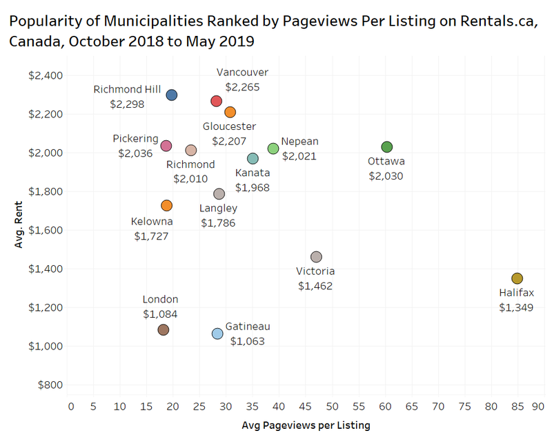 popularities of municipalities ranked by page views per listing
