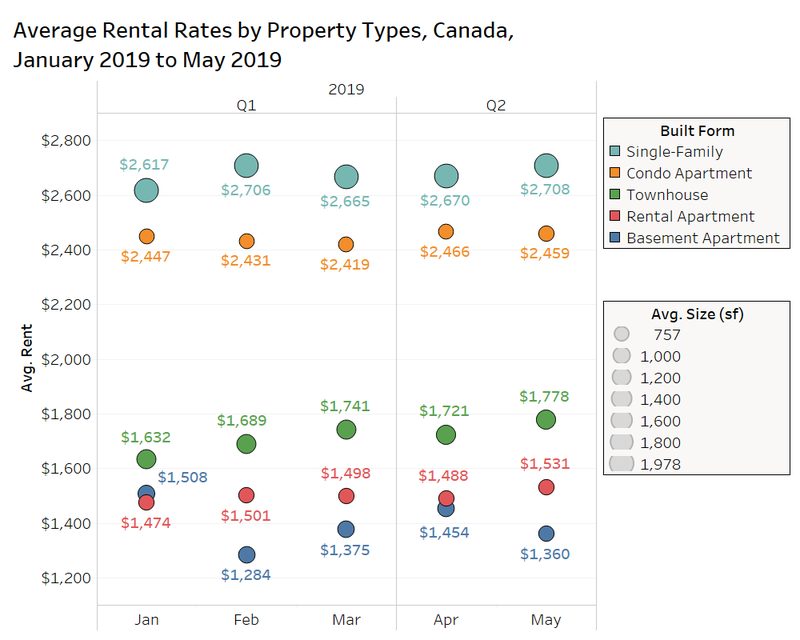 average rental rates by property types canada