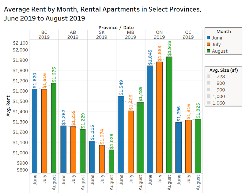 average rents by month rental apartments in provinces