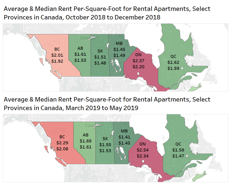 average and median rent per square foot for rental apartments