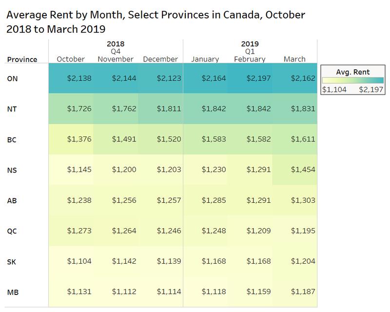 Provincial Rents.png