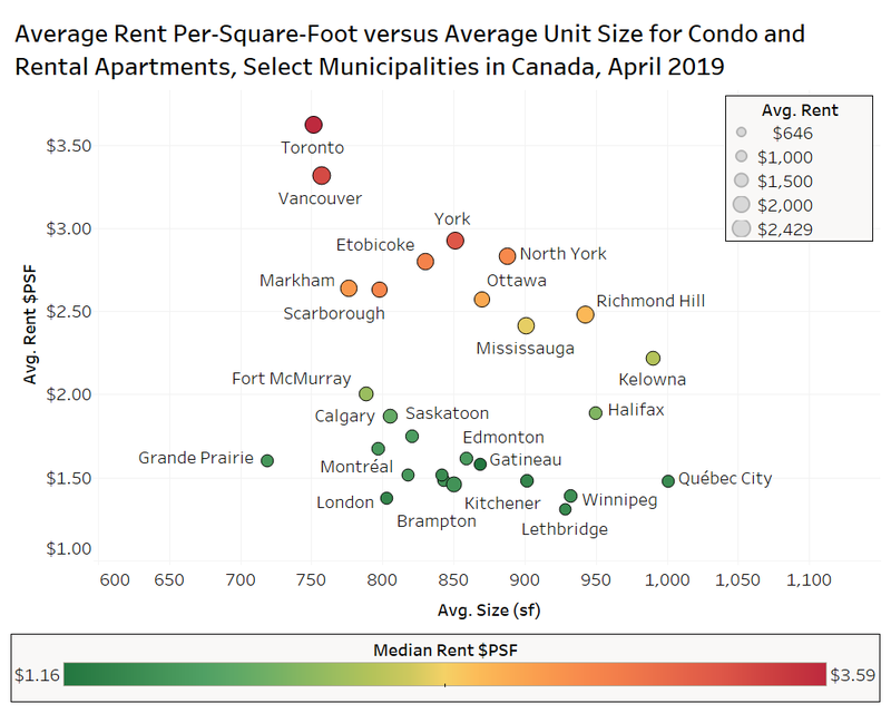Rent PSF.png