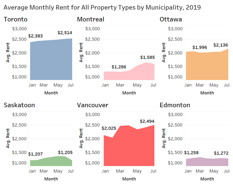 Rentals ca August 2019 Rent Report