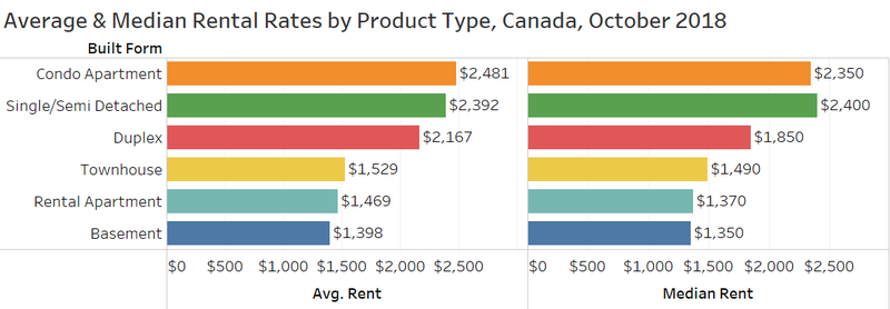October Rent by Product.png