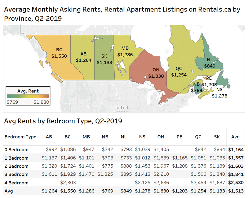 Rentl Apts by Province.png