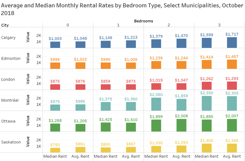 Bedroom count across cities.png