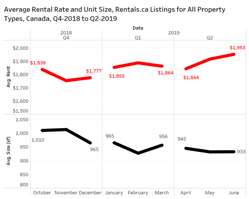 canada rent & Size.png