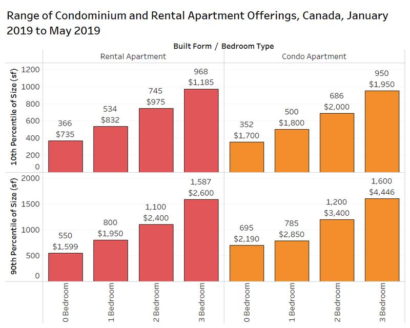 range of condominium and rental apartment offerings canada