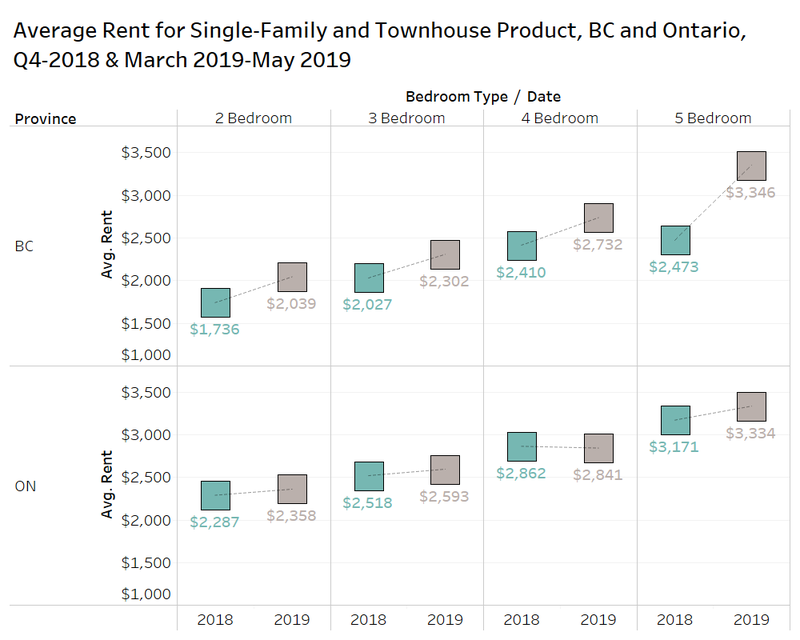 average rent for single family and townhouse